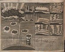 Rappresentazione di venti e meteorologia in una tavola degli Acta Eruditorum del 1716