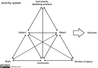 Activity theory - Activity system diagram