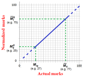 Graduate Aptitude Test in Engineering - Image: Actual vs. Normalized Marks in GATE