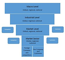 Positioning (marketing) - Wikipedia