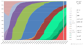 Android historical version distribution - vector-ar.png