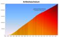 Artikelwachstum in der deutschsprachigen Wikipedia.png