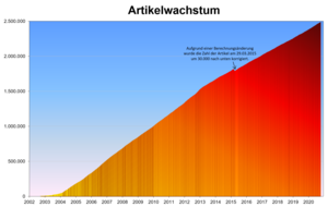 German Wikipedia - Article growth, 2001 - December 2016