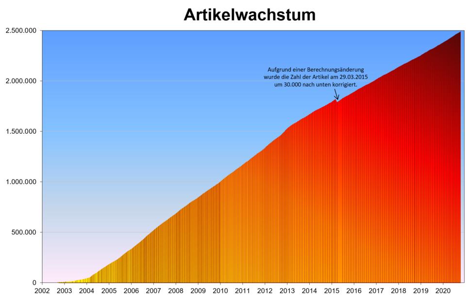 Artikelwachstum in der deutschsprachigen Wikipedia