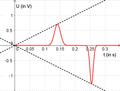 Aufgabe Magnet im freien Fall Lösung Spannungsverlauf.png