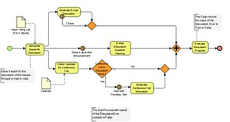 Design - An example of a business workflow process using Business Process Modeling Notation.