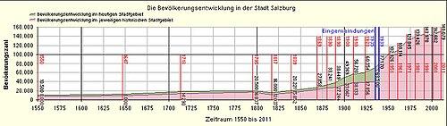 Bevölkerung Salzburg.jpg