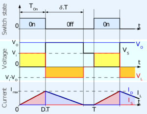 Boost converter - Fig. 4:Waveforms of current and voltage in a boost converter operating in discontinuous mode.