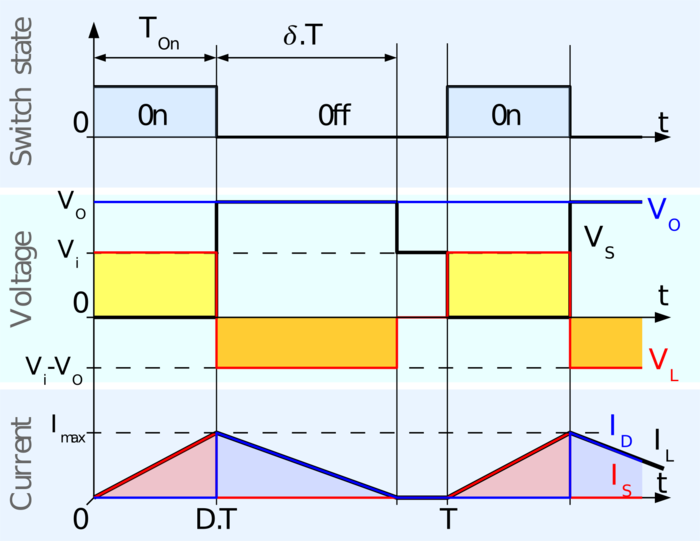 Fig. 4:Waveforms of inductor current and voltage in a boost converter operating in discontinuous mode. Boost chronogram discontinuous.png