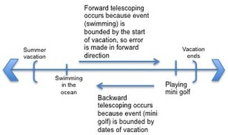 Telescoping effect - This image explains the boundary model of the telescoping effect. The boundary model states that telescoping is the result of dating errors moving toward the middle of a bounded period