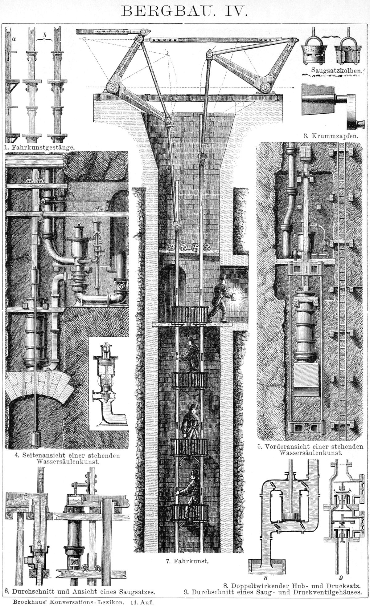 Wassers ulenmaschine wikipedia for Ingenieur bergbau