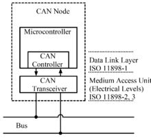Remarkable Can Bus Wikipedia Wiring Digital Resources Sapredefiancerspsorg