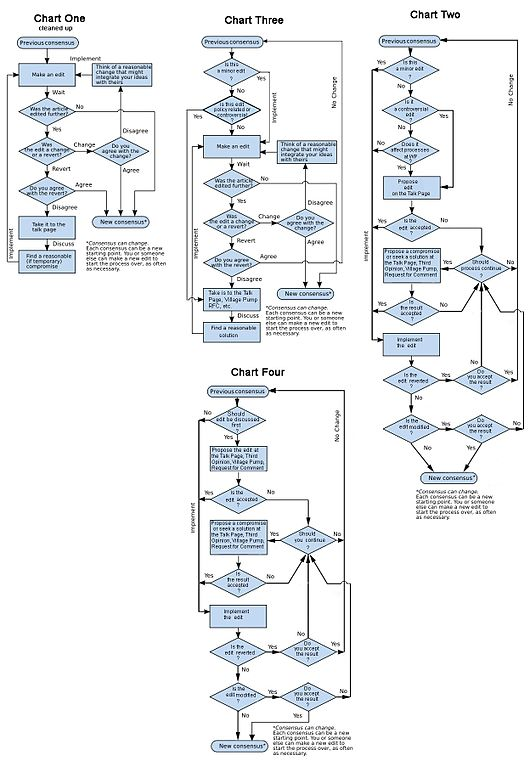 Flow Chart Tools: CCC Flowchart samples.jpg - Wikimedia Commons,Chart