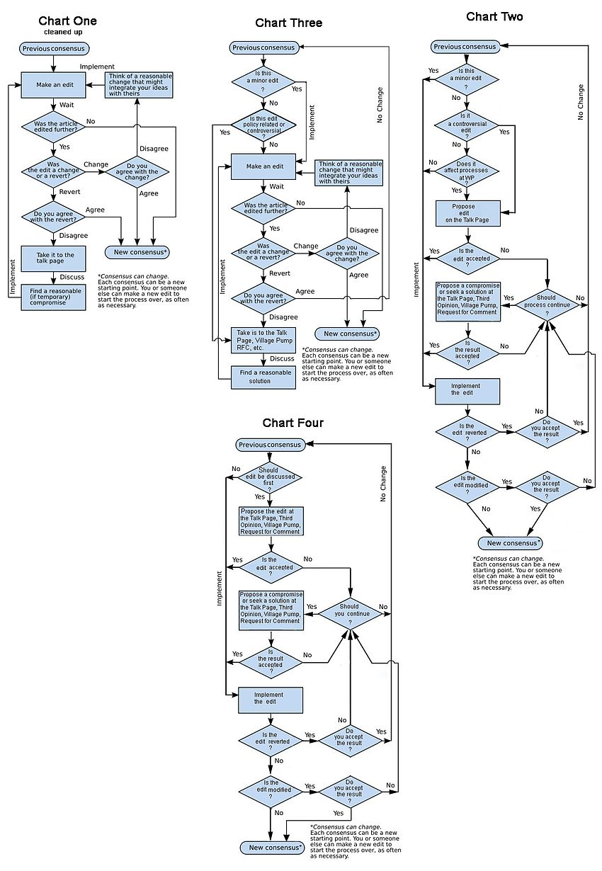 Wikipedia talkconsensusarchive 5 wikipedia sample of old new and hybrid ccc consensus flowcharts nvjuhfo Image collections