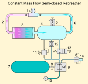 rebreather diagram of the loop in a constant mass flow semi closed circuit rebreather