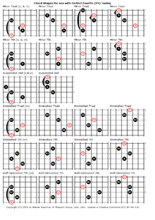 all fourths tuning wikipedia