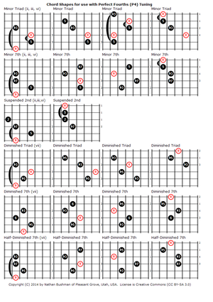All fourths tuning - More movable chord-shapes.