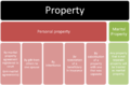 Classification of property.png