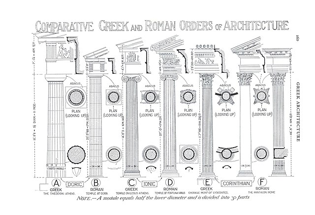 Illustration which compares the column orders, in Greek and Roman versions, in History of Architecture, by Sir Banister Fletcher, from 1898