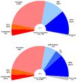 Composition de l'Assemblée nationale 1997-2002.png