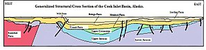 The Cook Inlet Basin - Generalized Cross section of the foreland basin of the Cook Inlet Basin, Alaska