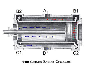 Corliss steam engine - Detail of a Corliss-type valve gear and cylinder cross section showing the path of high-pressure steam (in red) and low-pressure steam (in blue). With each stroke, the four valves alternate opening and closing, driving the piston back and forth