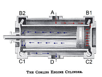 George Henry Corliss - Detail of a Corliss-type valvegear showing the path of high-pressure steam (in red) and low-pressure steam (in blue). With each stroke, the four valves alternate opening and closing, driving the piston back and forth