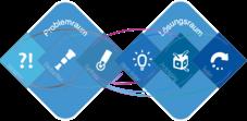 Iterativer Prozess des design-thinking
