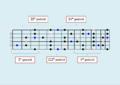 Diagrama, escala de blues i nota de blues (guitarra elèctrica).png