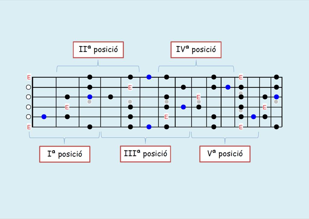 File Diagrama  Escala De Blues I Nota De Blues  Guitarra