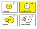 Diagramma di Venn-rappresentazione delle operazioni di complemetazione, inione e intersezione.png