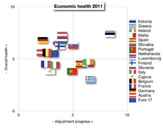 Euro Plus Pact - Image: Economic health (plain)