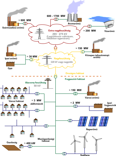 Electricity Grid Schematic Hungarian.svg