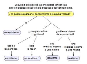 Epistemología Wikipedia La Enciclopedia Libre