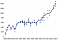 Estimated population of Orania (1991-2015).png