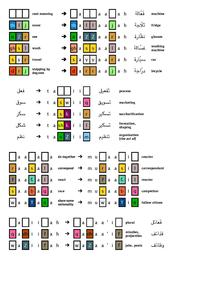 Examples of how the Arabic root and form system works.