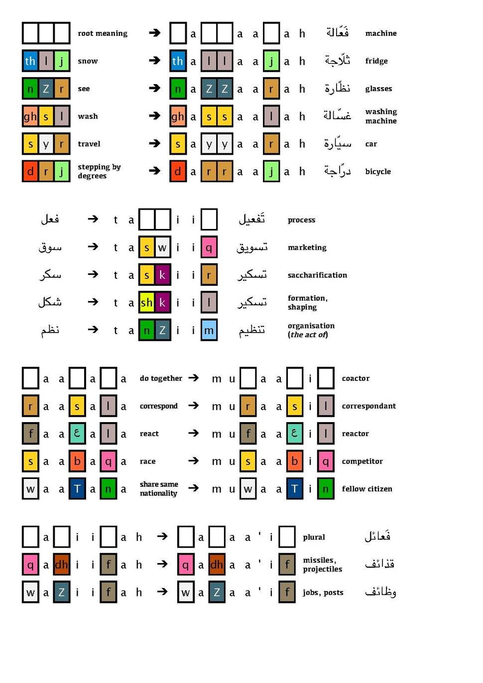 Fa33aalah EN.pdf