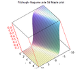 Fitzhugh-Nagumo pde Maple 3d plot.png