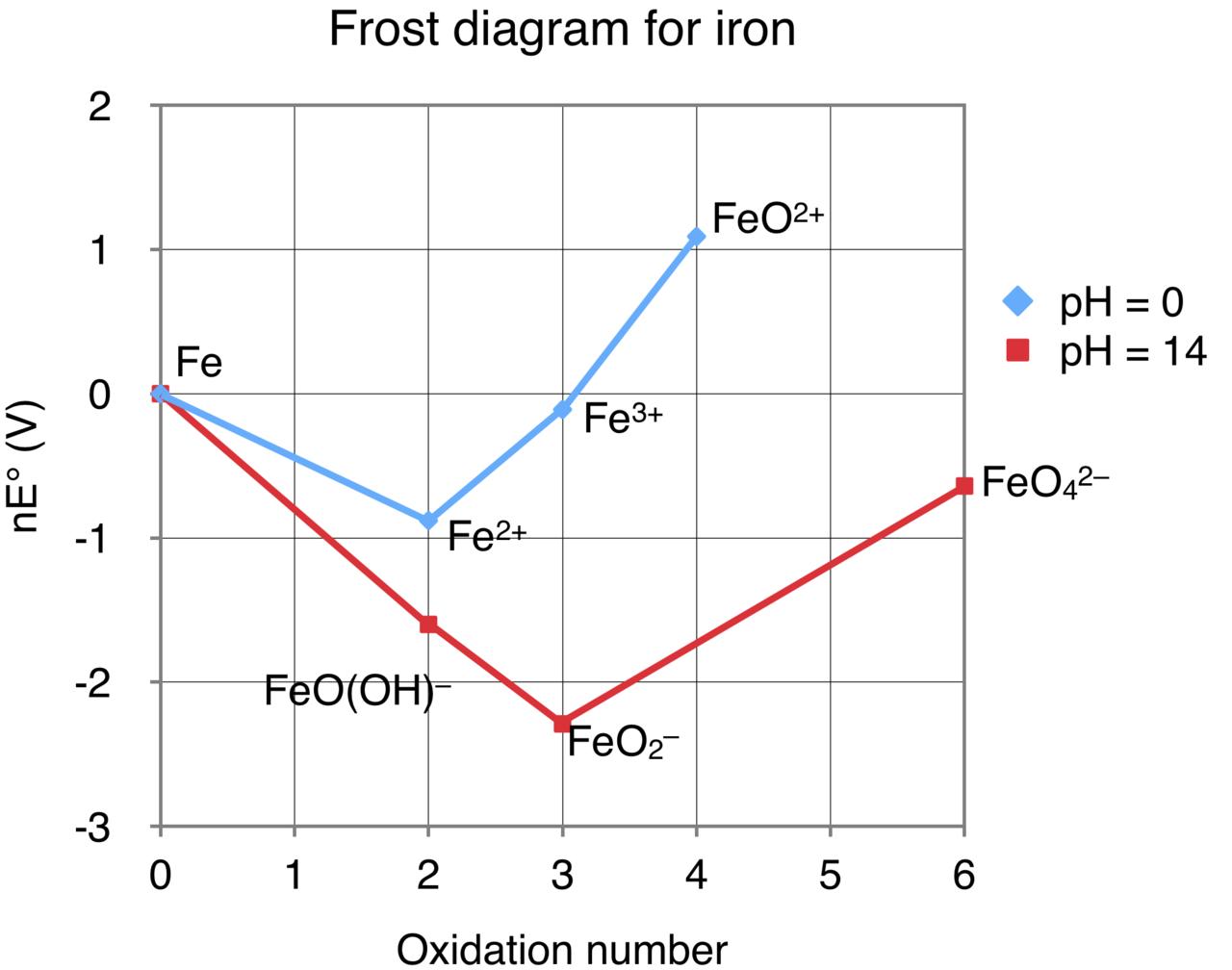 frost diagram iron schematics wiring diagrams u2022 rh seniorlivinguniversity co MO Electron Diagram MO Energy Diagram