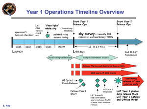 English: Timeline showing anticipated progress...