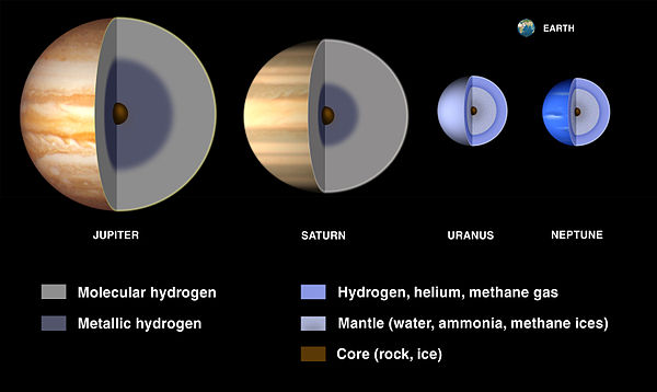 These cut-aways illustrate interior models of the giant planets. The planetary cores of gas giants Jupiter and Saturn are overlaid by a deep layer of metallic hydrogen, whereas the mantles of the ice giants Uranus and Neptune are composed of heavier elements. Gas Giant Interiors.jpg
