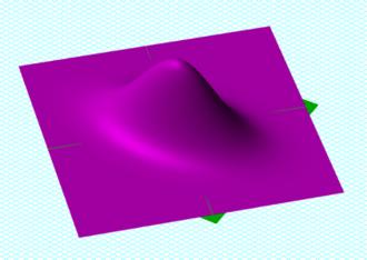 Covariance matrix - Image: Gaussian 2d