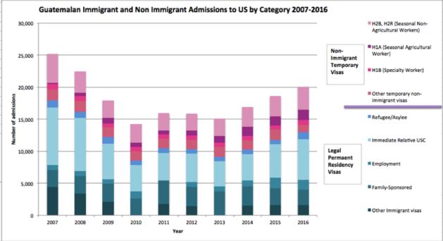 Guatemalan immigration to the United States - Wikipedia