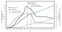 United States HIV new infections and HIV deaths before and after the FDA approval of saquinavir.