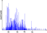 Histogram from cytometry - aneuploidy.PNG