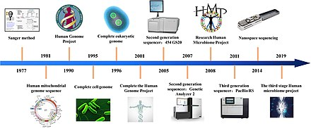 DNA sequencing - Wikipedia