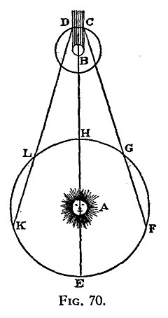 A diagram of a planet's orbit around the Sun and of a moon's orbit around another planet. The shadow of the latter planet is shaded.