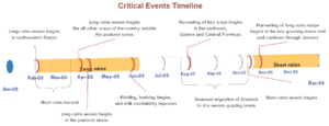 2006 Horn of Africa food crisis - Timeline of critical events in Kenya.  Graphic from the Famine Early Warning Systems Network (FEWS), USAID.