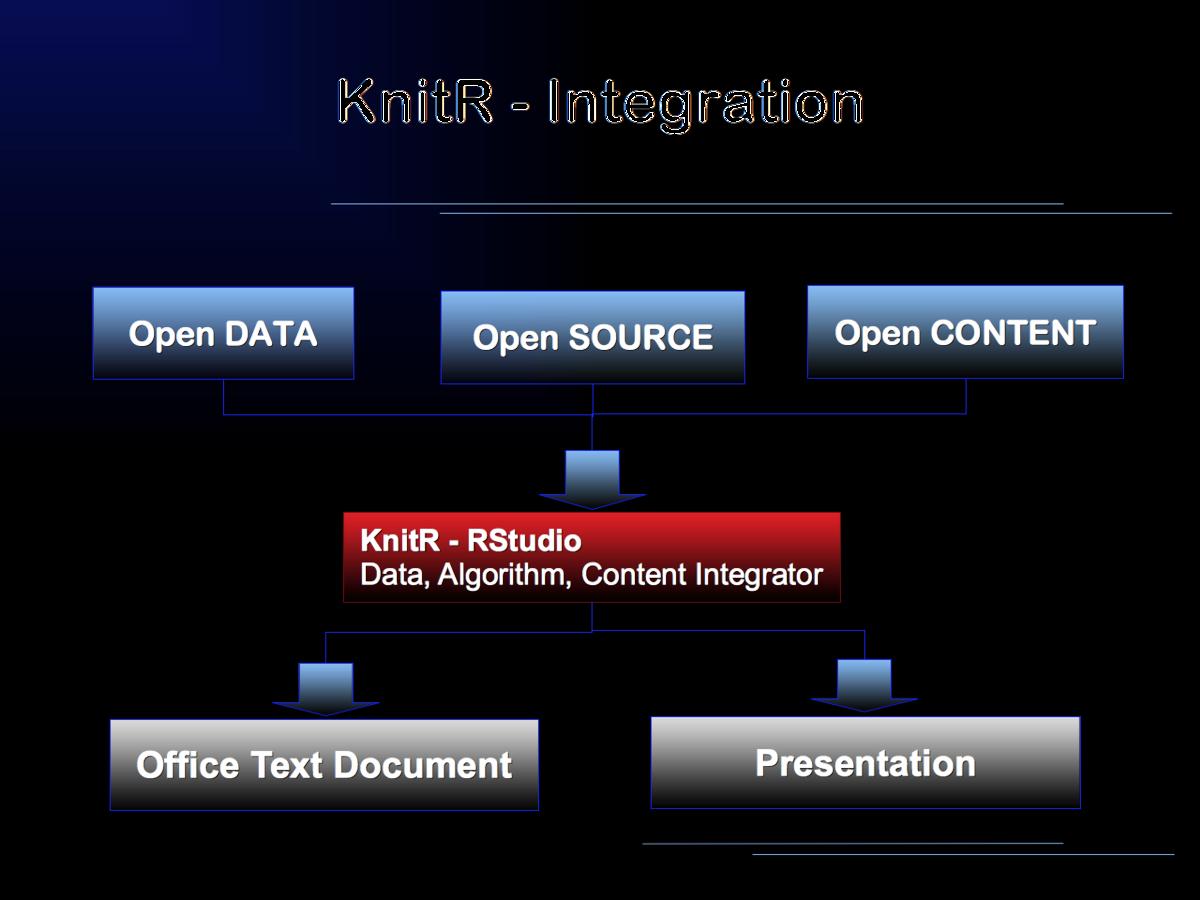 KnitR - Wikiversity