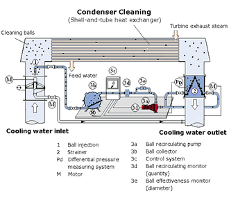 Taprogge - Schematic representation of the cleaning process and of the filtration technology